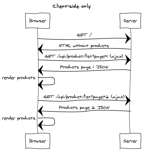 Diagram client-side-only