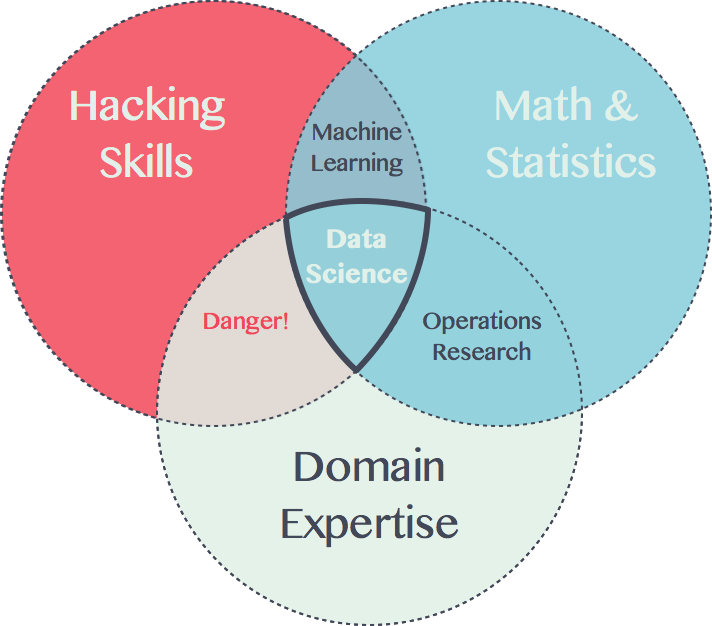 Data science venn diagramg