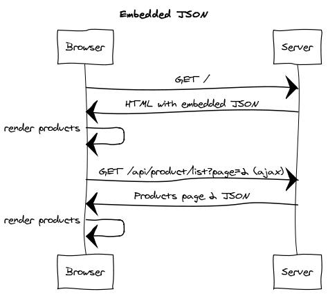 Unify client-side and server-side rendering by embedding JSON