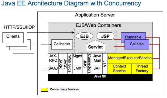 Java EE concurrency