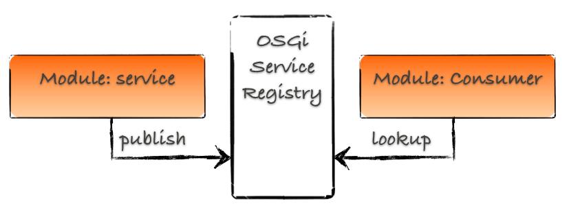 OSGi services